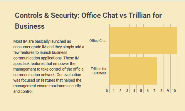 Office Chat vs  Trillian for Business: Which App is a Winner